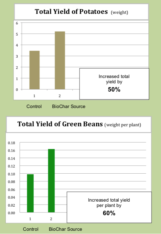 CharGrow Biochar Source potato and green bean trial results table